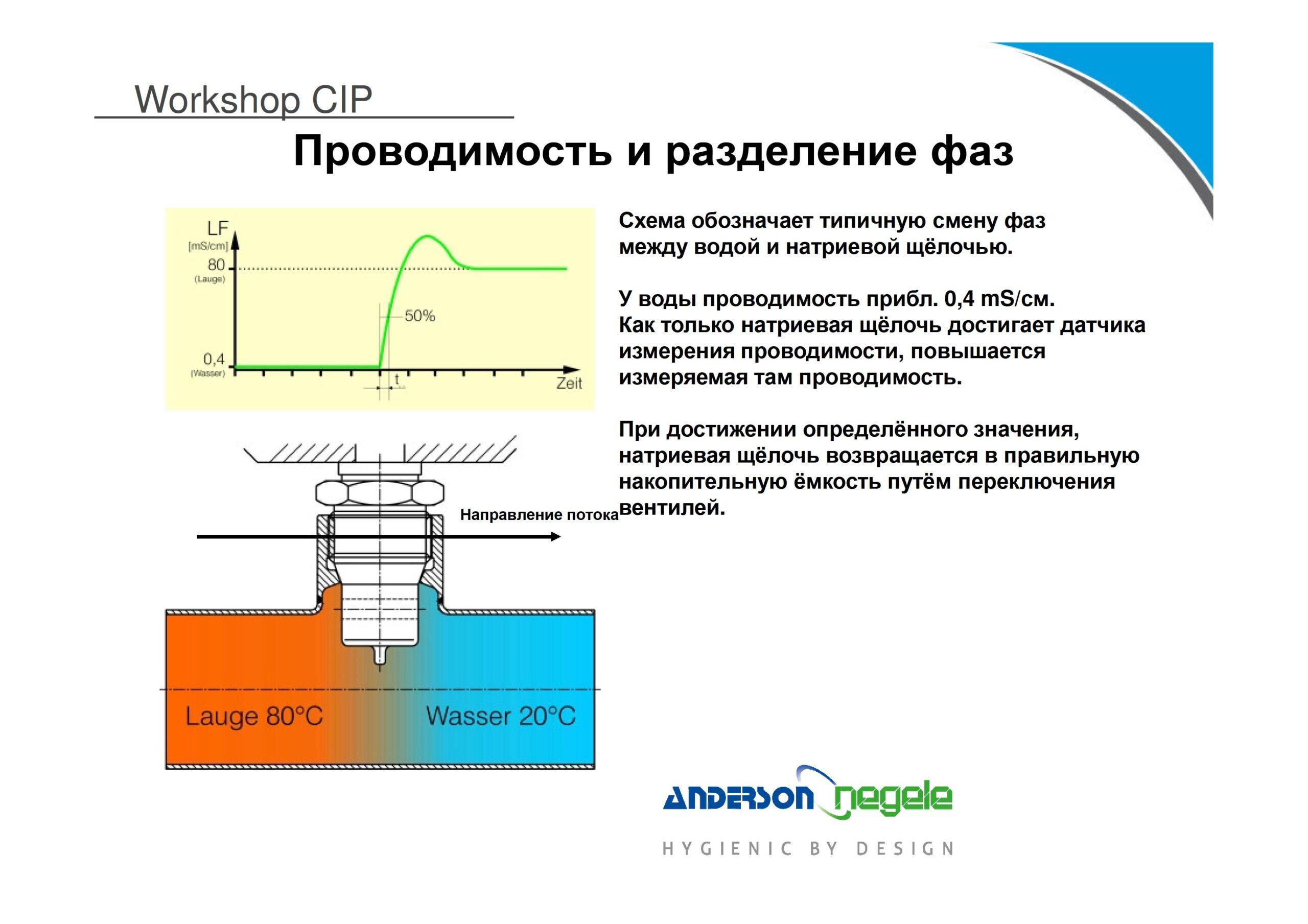 5 Negele CIP-GT2 - 0010
